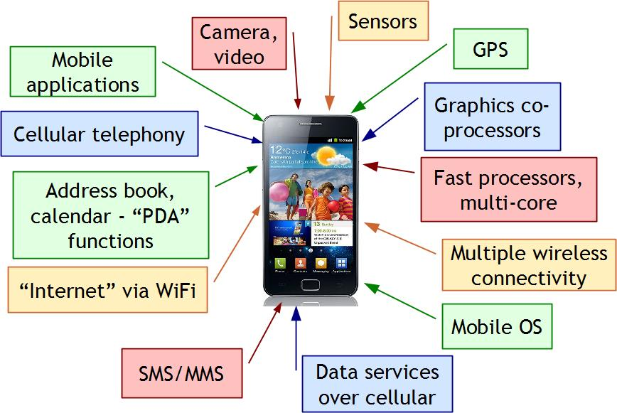 mobile and wireless Can you help me define mobile computing as a general category and wireless as a subset of mobile computing wireless is a very broad category, which includes everything from fixed wireless applications to mobility applications mobile computing is the crossover between the two if you are talking.